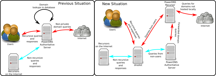 Migrating from using recursion on the Authoritative Server